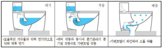 일자형 변기의 작동 원리