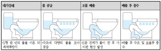 S자형 변기의 작동 원리