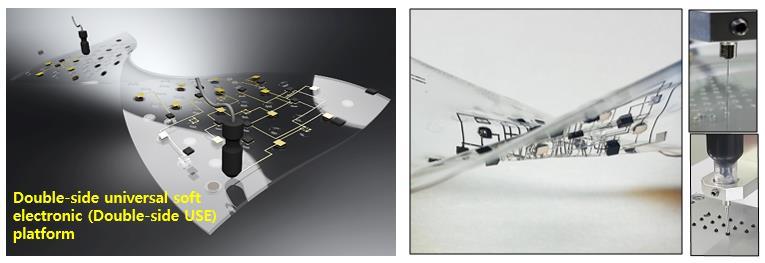 인쇄 공정 기반 양면 신축성 플랫폼 및 이를 이용한 양면 회로 인쇄 개념도 (오른쪽 아래) 디스펜서를 통해 단일액적 프린팅되는 PMMA 및 니켈 복합체 잉크, (오른쪽) 이를 통해 제작된 양면 회로 제작용 신축성 플랫폼