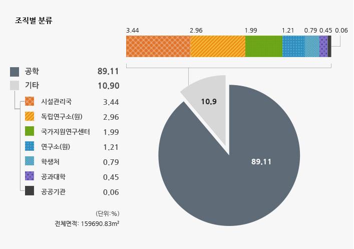 조직별 분류(전체면적: 159690.83m2) - 공학: 89.11%, 시설관리국: 3.44%, 독립연구소(원): 2.96%, 국가지원연구센터: 1.99%, 연구소(원): 1.21%, 학생처: 0.79%, 공과대학: 0.45%, 공공기관: 0.06%